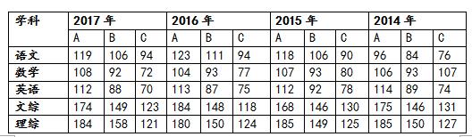 长沙考个好高中比考个好大学还要难